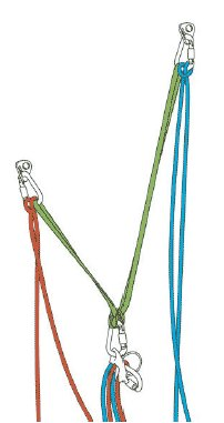 two equalised belay points and sling